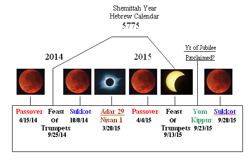 blood red moons, Bill Koenig, jewish feasts and blood red ...
